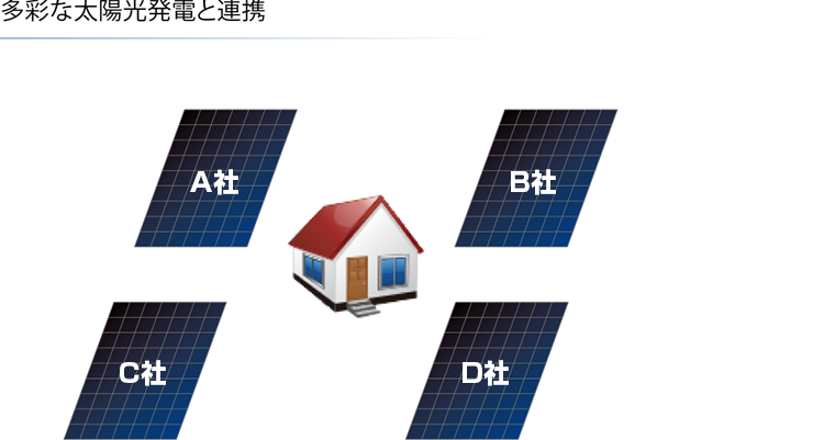 多彩な太陽光発電と連携