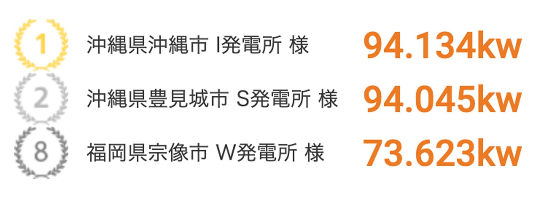 売電ランキング2021年9月度